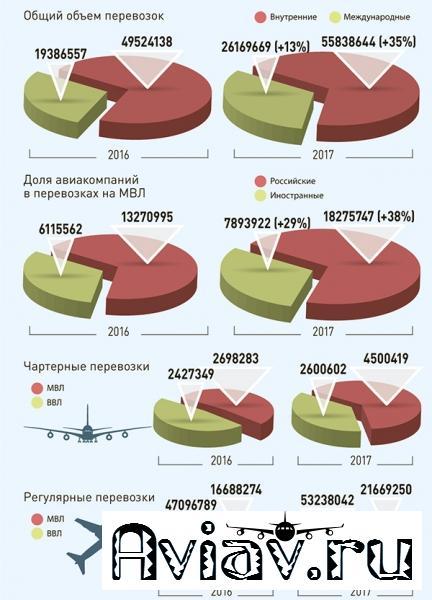 Объемы перевозок через аэропорты России в I полугодии 2017 года